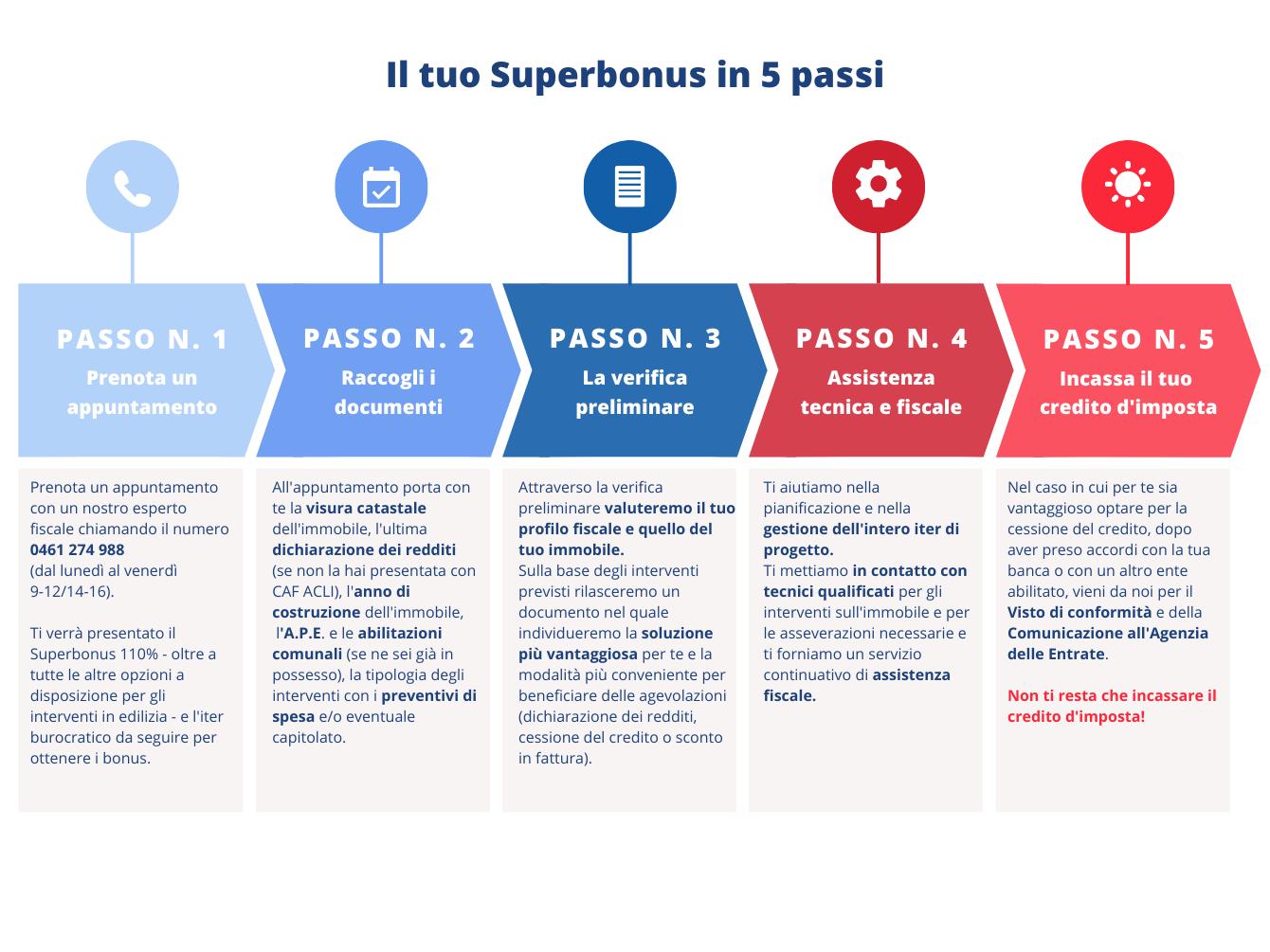 Il tuo Superbonus in 5 passi